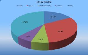 Anketa: Jaký byl rok 2012 po obchodní stránce