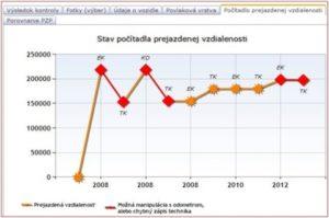 Historii najetých kilometrů si na Slovensku ověříte už i na internetu