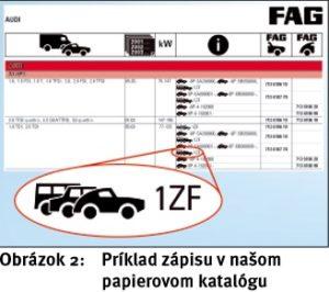 Identifikácia ložísk kolies FAG pre VW, Audi, Seat a Škoda