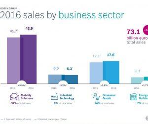 Bosch vylepšuje tržby vo všetkých obchodných oblastiach a regiónoch