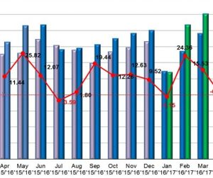 V máji rástol počet registrácií nových áut