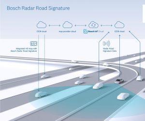 Prvý na svete: Bosch vytvára mapu s TomTom, ktorá využíva radarové signály