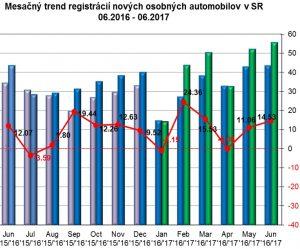 V júni 2017 sa registrovalo o 14,53 % viac áut ako pred rokom