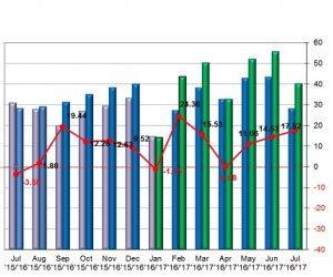 Štatistika registrácii nových vozidiel v júli 2017
