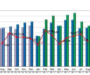 Štatistika registrácii nových vozidiel v auguste 2017