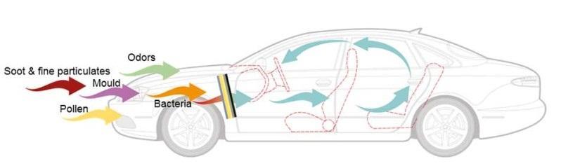 Kabínové filtry CareMetix® u INTER CARS