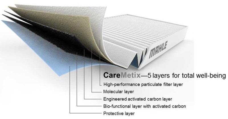 Kabínové filtry CareMetix® vrstvy