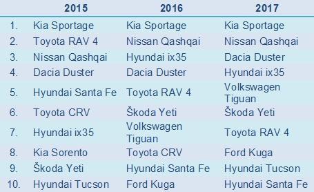 Top 10 napredávanejších modelov SUV a Offroad vozidiel v AAA AUTO