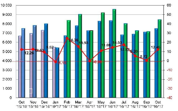 Mesačný trend registrácií nových osobných automobilov v SR
