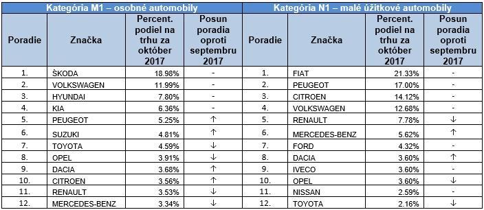 Registrácie jednotlivých značiek automobilov na Slovensku v mesiaci október 2017