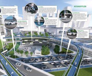 Nová podniková oblasť E-mobilita skupiny Schaeffler