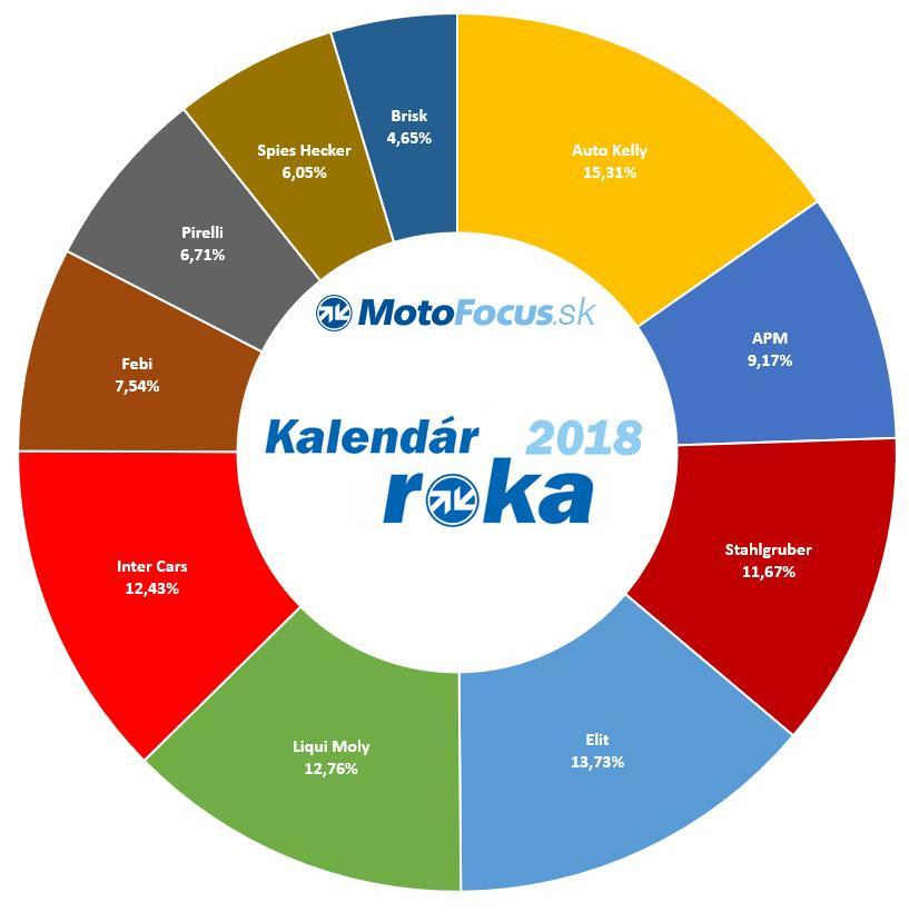 kalendar_roka_2018_motofocus.sk
