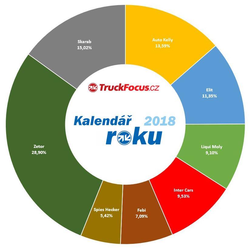 kalendar_roka_2018_truckfocus.cz