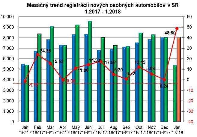Mesačný trend registrácií nových osobných automobilov v SR 1.2017 - 1.2018
