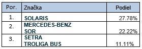 V kategóriách autobusov M2 a M3 sa v januári  2018 registrovalo 18 autobusov