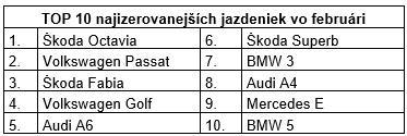 Alternatívnym pohonom slovenskí motoristi ešte neprišli na chuť