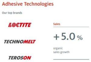 Henkel dosiahol rekordný obrat aj výnosy