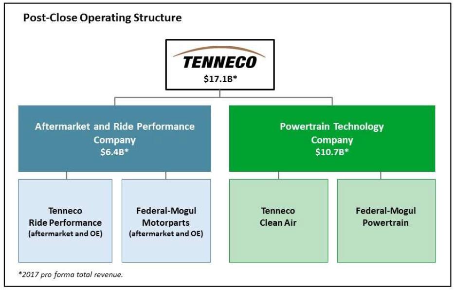 Schéma rozdelenia firmy Tenneco na 2 divízie