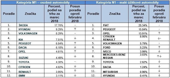 Registrácie jednotlivých značiek automobilov na Slovensku v mesiaci marec 2018
