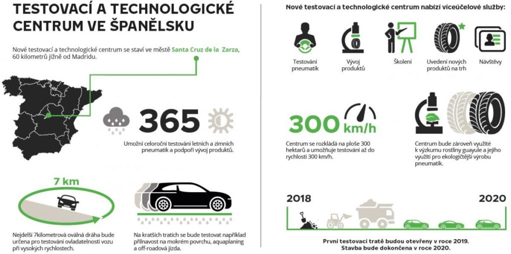 Nové technologické centrum firmy Nokian - infografika