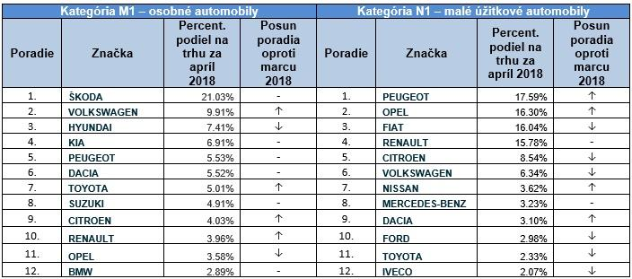 Registrácie jednotlivých značiek automobilov na Slovensku vmesiaci apríl 2018