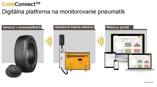 Platforma na monitorovanie pneumatík ContiConnect