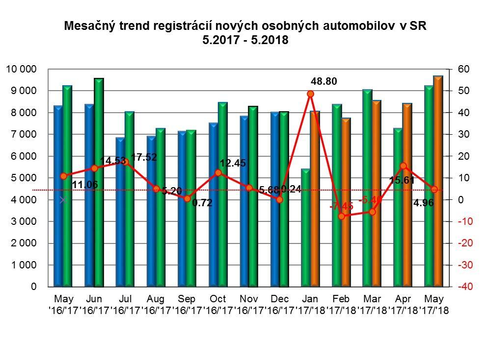 Mesačný trend registrácií nových osobných automobilov v SR 5.2017 – 5.2018