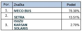 Registrácie autobusov M2 a M3
