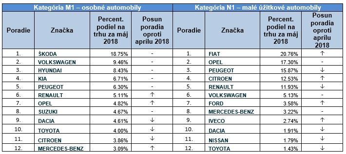 Registrácie jednotlivých značiek automobilov na Slovensku v mesiaci máj 2018