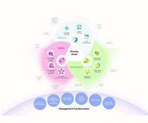 Bridgestone vydal Správu o trvalej udržateľnosti 2017-2018