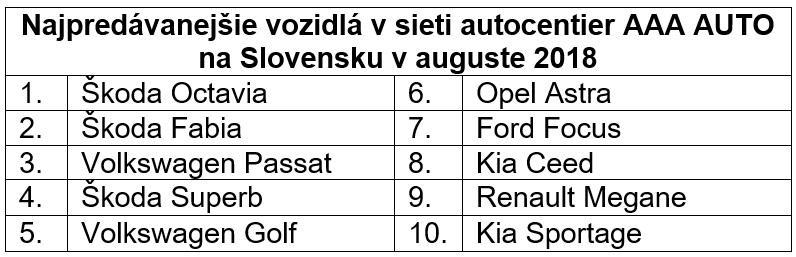 10 napredávanejších jazdeniek na Slovensku
