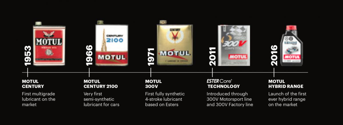 INTER CARS SR oficiálnym distribútorom olejov MOTUL