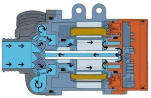 Chladicí kapalina v systému protéká motorem čerpadla chladicí kapaliny a ochlazuje motor a elektronický modul, a zároveň také zajišťuje mazání ložisek