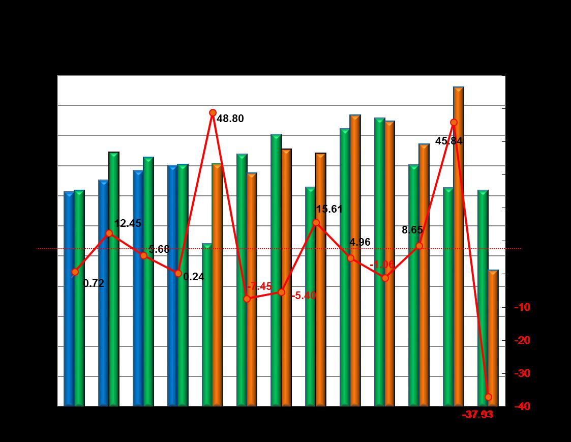 Mesačný trend registrácií nových osobných automobilov v SR 9/2017 - 9/2018