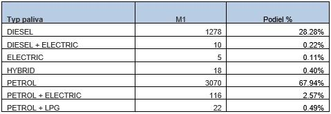 Registrácie osobných vozidiel podľa typu paliva v mesiaci september 2018