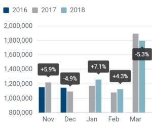 Predaj osobných automobilov v EÚ stále klesá