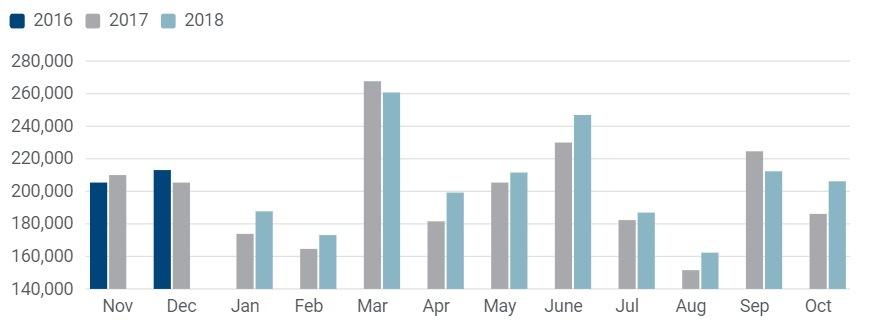 Štatistika registrácií úžitkových vozidiel v októbri 2018