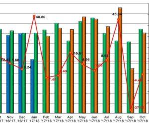 Štatistika registrácie nových osobných automobilov za mesiac október