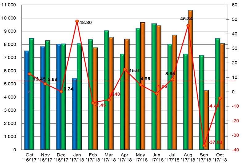 Statistika Zväzu automobilového priemyslu Slovenskej republiky, október