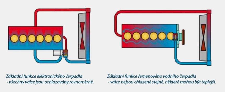 Elektrické vodní pumpy