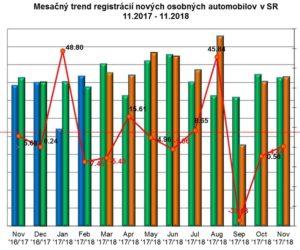Štatistika registrácii nových vozidiel 11/2018
