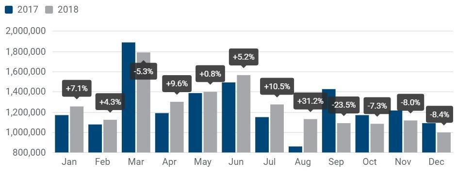 Registrácia osobných automobilov: + 0,1 % v roku 2018; 8,4 % v decembri