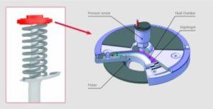 Zařízení pro měření zatížení od společnosti NSK se vyznačuje snadnou montáží na tlumiče většiny vozidel