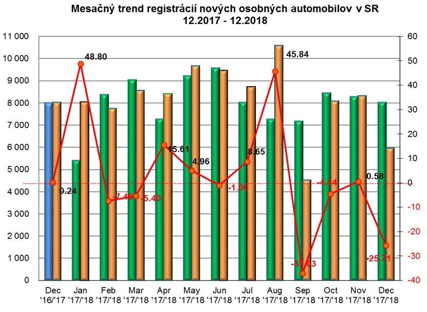 Štatistika registrácii nových vozidiel 12/2018