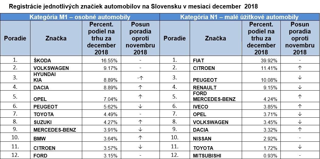 ZAP Registrácie malých úžitkových automobilov