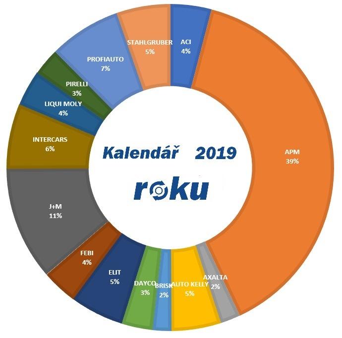 Graf kalendáře roku 2019 na motofocus.cz