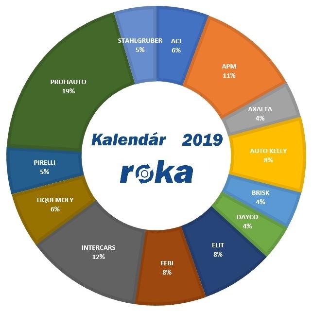 Kalendár roku 2019 je od firmy ProfiAuto