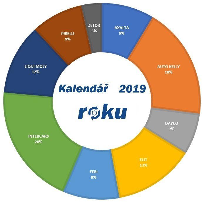 Graf kalendáře roku 2019 na truckfocus.cz