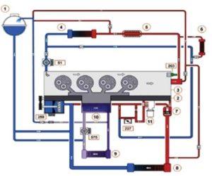 Ako používať sadu Vacuum Coolant Refiller