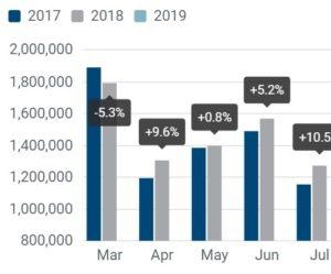 Registrácia osobných vozidiel: -2,9 % za prvé dva mesiace 2019; -1,0 % vo februári